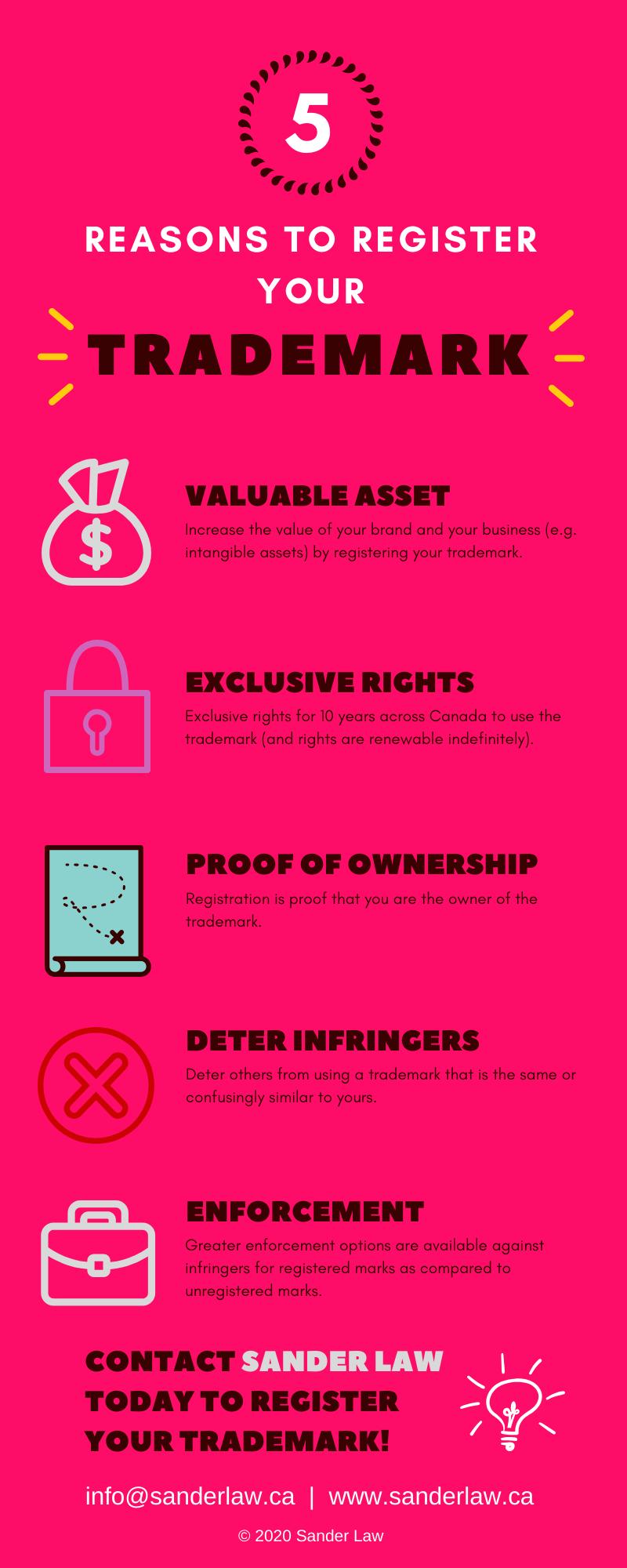5 Benefits Trademark Registration
